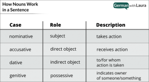 Chart on how nouns work in a sentence with their cases, roles, and description.