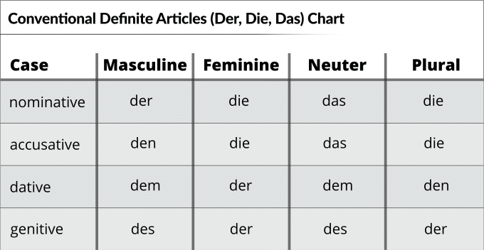 Der die das chart or Definite articles chart