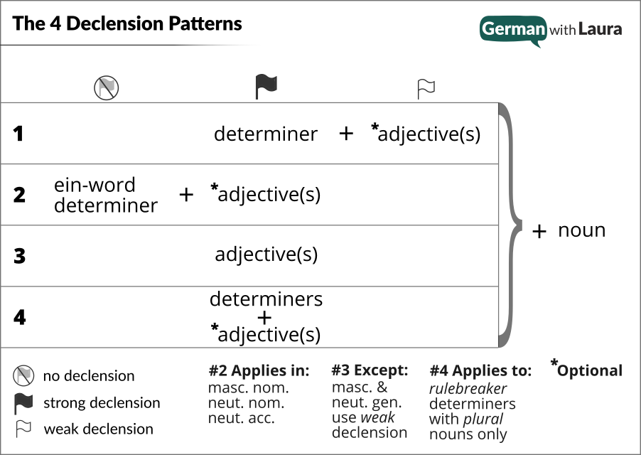 German declension patterns