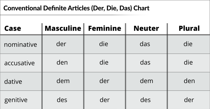 Are You Learning Der Die Das Wrong?