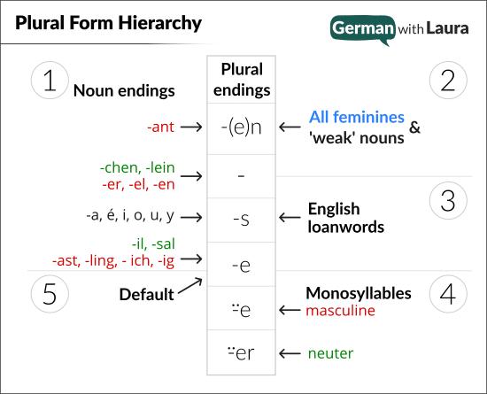 plural forms hierarchy